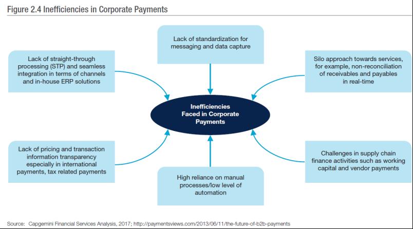 Inefficiencies in Corporate Payments